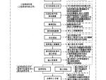 建筑工程资料管理规程