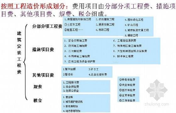 [江苏]2014年土建造价员考试图文讲义(含最新定额讲解178页)