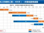 碧桂园《传统工艺工期优化工程策划指引》169页ppt