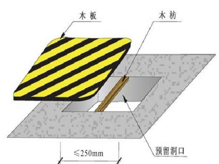 1.5m以下预留洞口防护