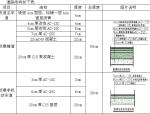 [武汉]城市主干道施工质量管理体系研究(附案例)