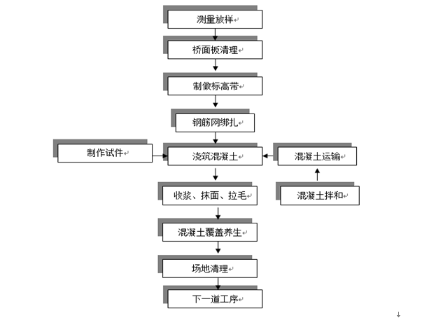 李新庄沟大桥桥面铺装工程施工方案