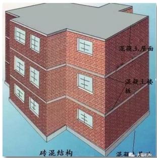 [干货来啦]房屋结构类型知多少
