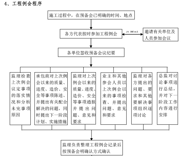 建筑工程项目监理工作交底书(155页,图文丰富)_6