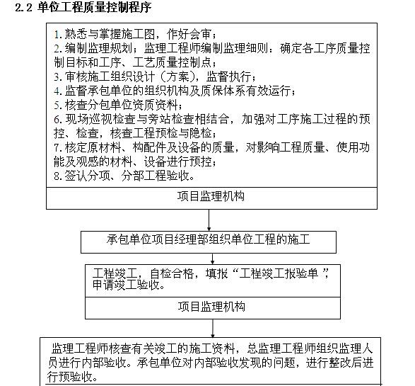 [湖南]物流园道路工程监理规划(附图丰富)