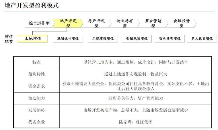 房地产盈利模式与国内标杆房地产企业经营模式研究(128页)-地产开发型盈利模式