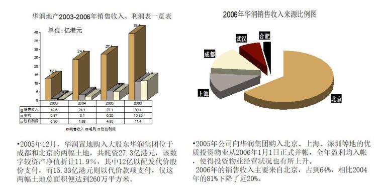 房地产盈利模式与国内标杆房地产企业经营模式研究(128页)-销售收入、利润表