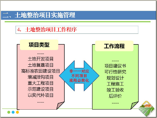 土地整治工程项目实施管理(质量控制、施工监理)