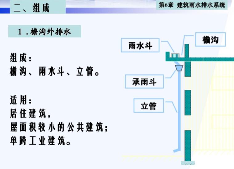 建筑雨水排水系统计算