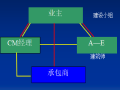 公路工程监理概论(讲义总结245页)