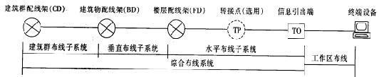 综合布线系统改造方案(30页)