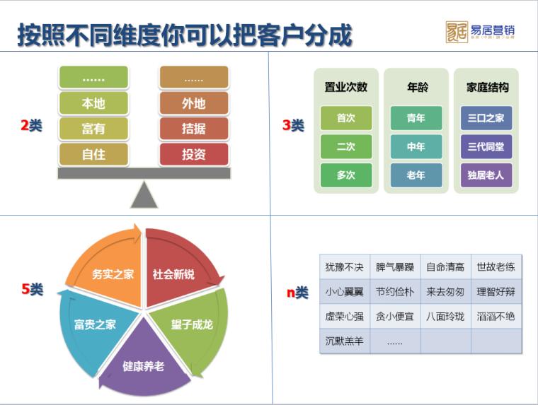 房地产客户的分类