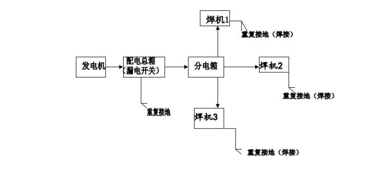 柴油发电机临时用电施工方案