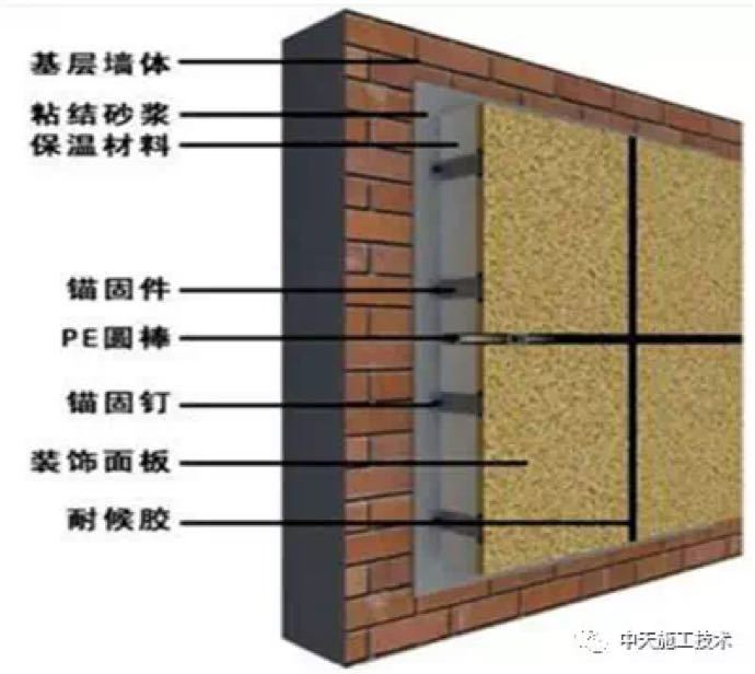 [新材料]外墙保温装饰一体板