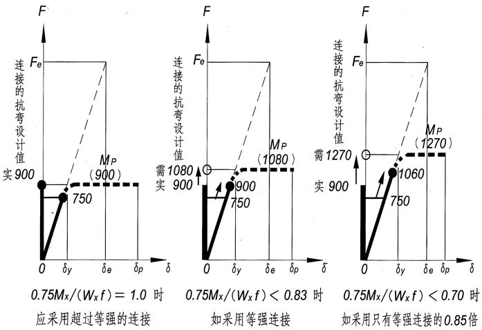 钢结构抗震设计(PPT,175页)