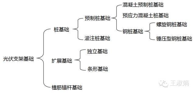 光伏电站常用基础形式对比分析