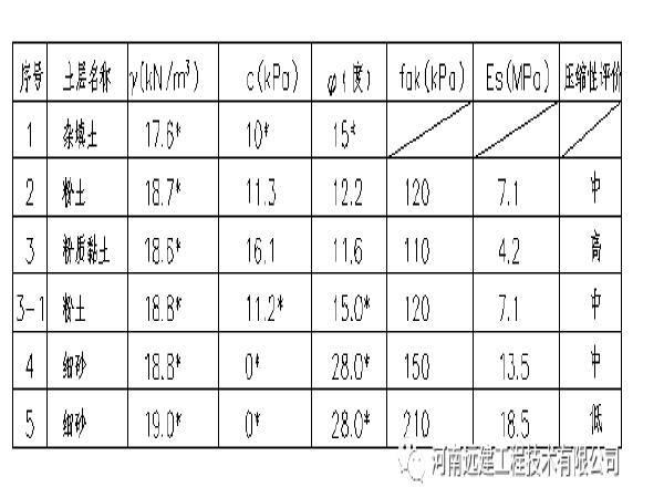 郑州市北龙湖区域基坑工程案例与思考