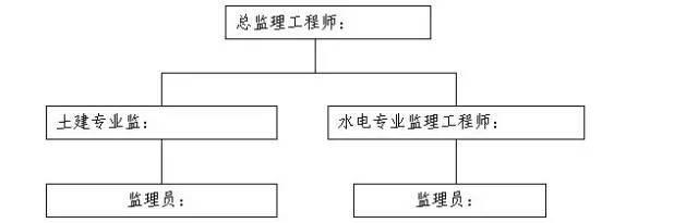 房建项目监理规划范本