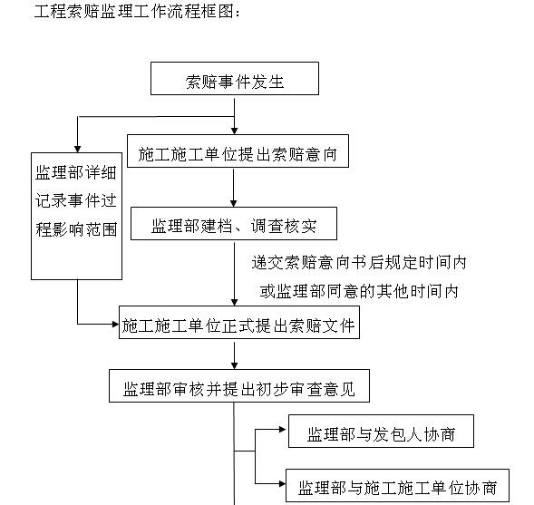 小型堤防工程施工监理实施细则(155页,图表丰富)_2