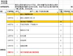 房地产集团二级开发项目主项节点计划模板(直接套用)