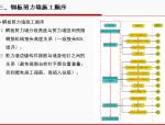 【华东建筑院】超高层建筑施工中的结构问题(共56页)