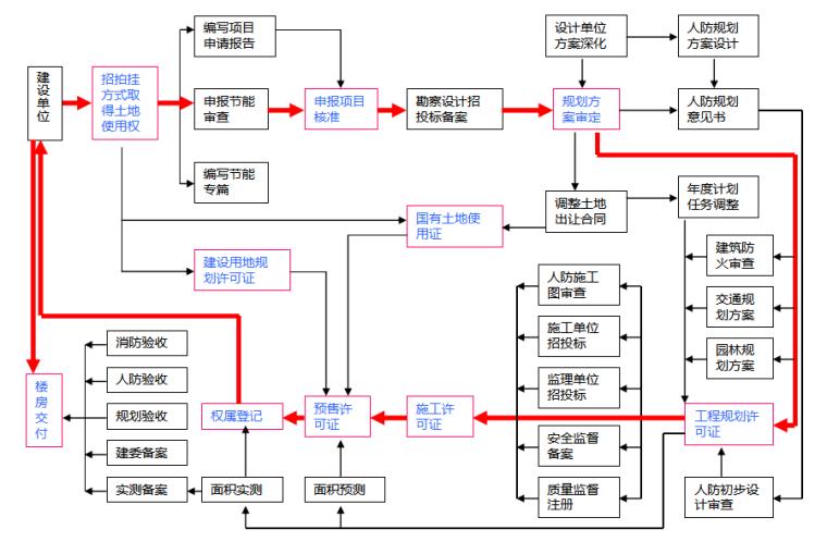 房地产开发全流程培训讲义(共86页)_4