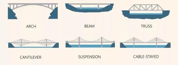 [钢结构·桥梁]力与形的完美结合