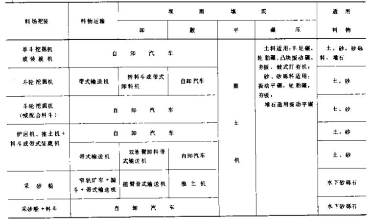 水利水电工程施工组织设计手册_9