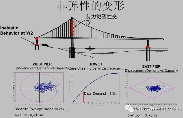 桥梁结构抗震设计核心理念_36