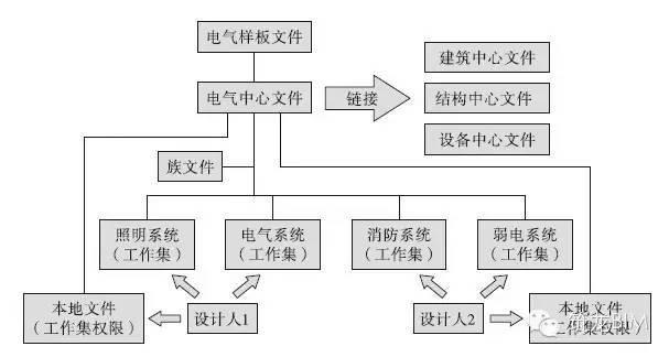 BIM电气案例丨大学学生公寓与学生食堂_7