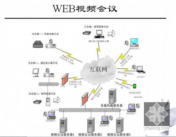 信息网络系统工程相关知识和监理要点培训(437页PPT)-WEB视频会议