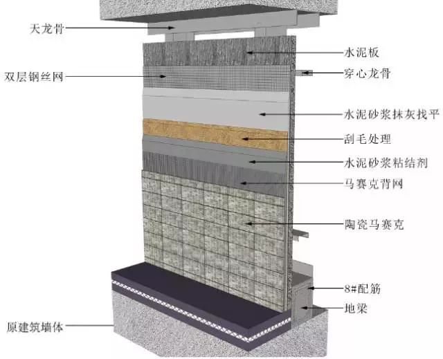 地面、吊顶、墙面工程三维节点做法施工工艺详解_36