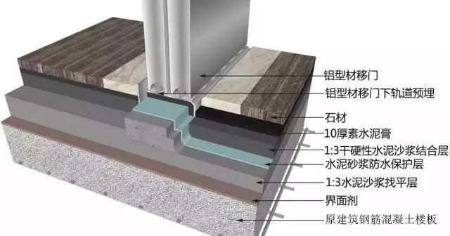 地面、吊顶、墙面工程三维节点做法施工工艺详解_9