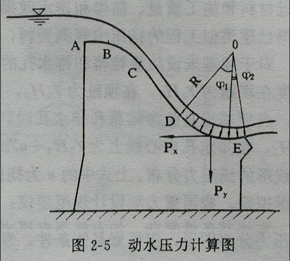 重力坝的荷载与稳定