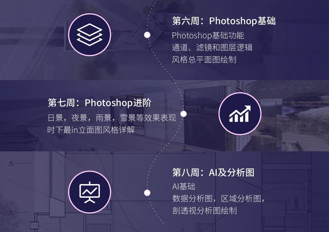 photoshop基础,风格化图纸,延禧风图纸,小清新风图纸,分析图,爆炸图,AI,BIG分析图