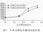 沥青混合料用抗车辙剂室内试验研究
