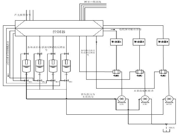 [毕业设计]基于PLC的地铁排水控制系统