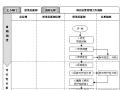 房地产开发运营管理流程及内控制度(204页,图表丰富)