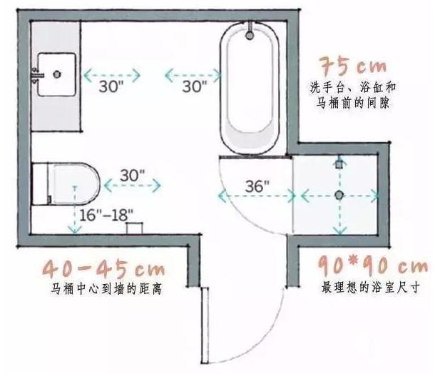 """七哥聊装修[设计篇]根据""""人体工程学""""设计卫生间"""