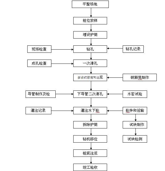 [江苏]大厦桩基施工组织设计