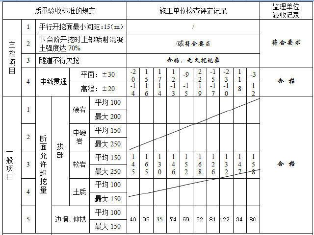 重庆轨道交通暗挖区间隧道检验批填写样板761张