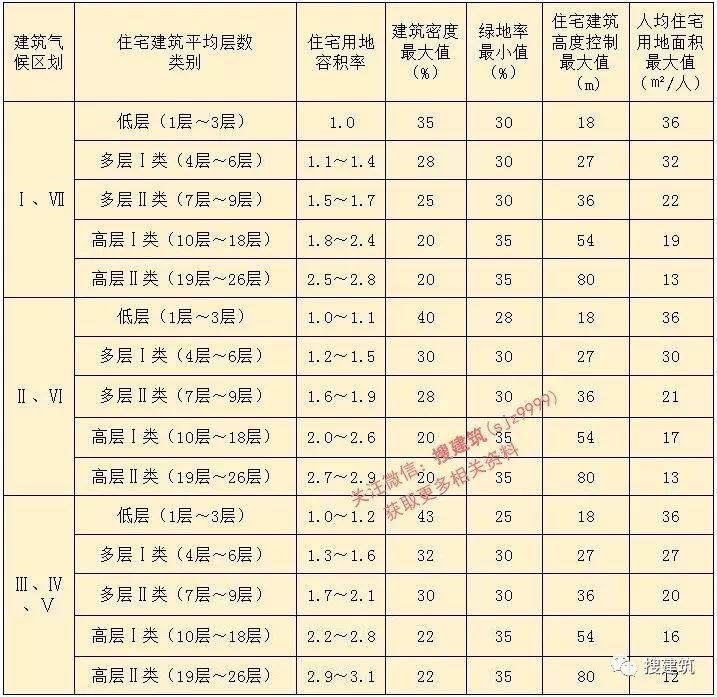 """新《规划标准》的重大变化!! 限高80米、终结""""高低配""""!"""