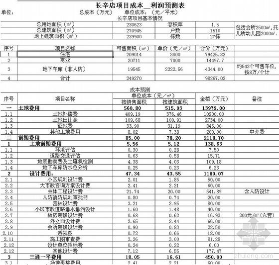 2004年北京某房地产项目成本利润分析表