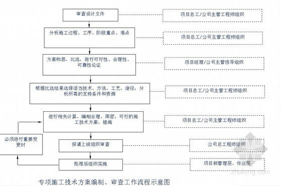 [上海]家居广场项目专项安全技术施工方案编制简介