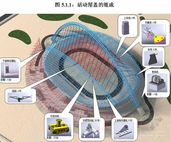 大型体育馆钢结构开合活动屋面施工工法(图)