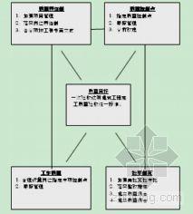 结构工程劳动力计划表资料下载-上海某别墅群主体结构工程施工组织设计