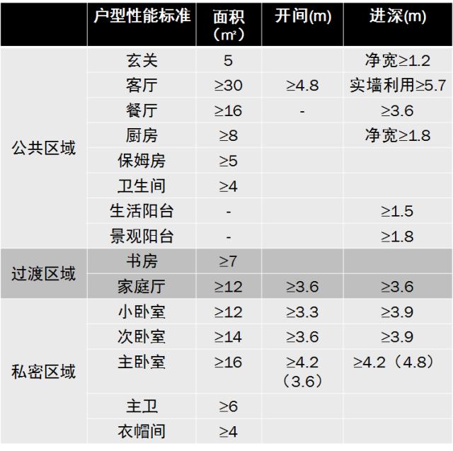 住宅户型的合理尺度(经济型、舒适型、享受型)_44