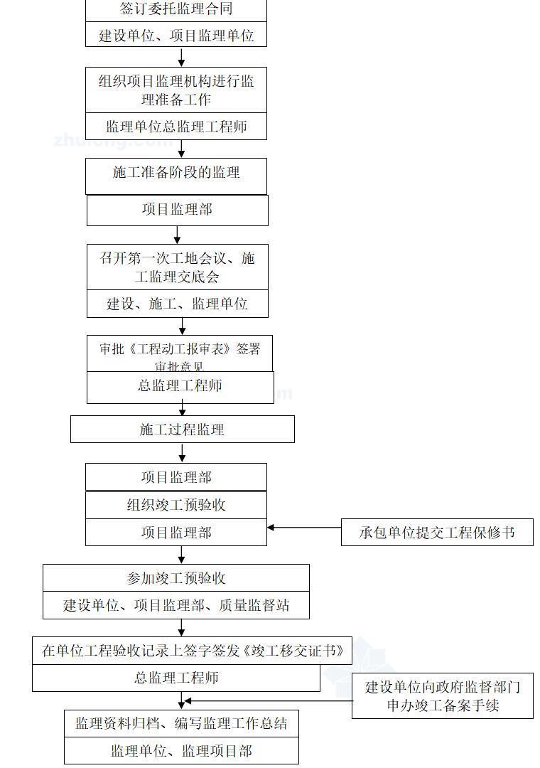 市政公用综合治理工程监理大纲(共154页)_8