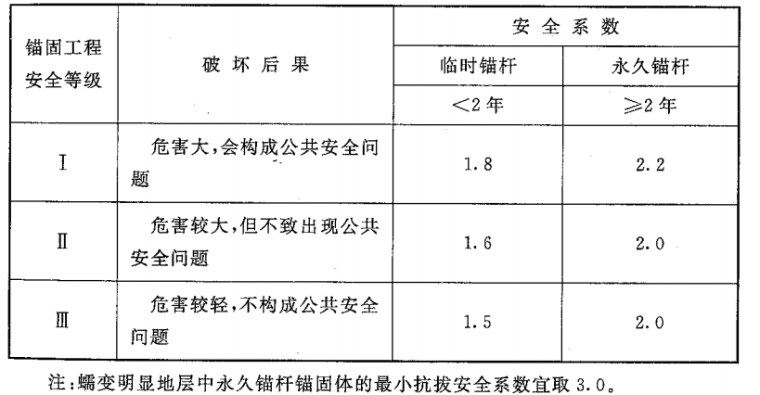 2015岩土锚杆与喷射混凝土支护工程技术规范_2