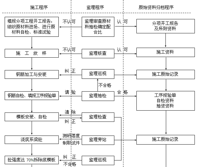 [四川]公路水运工程质量安全监理工作标准化指南(附多图)_8